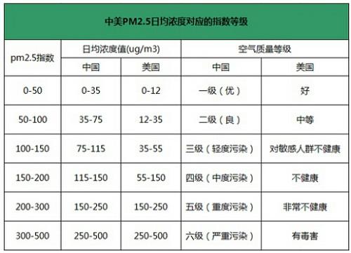 中美PM2.5日均浓度对应的指数等级