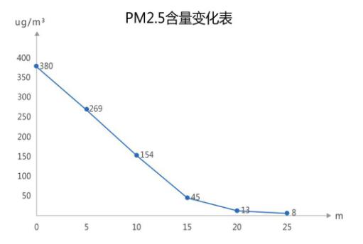 幼儿园试验检测负离子空气净化器去除PM2.5效果表